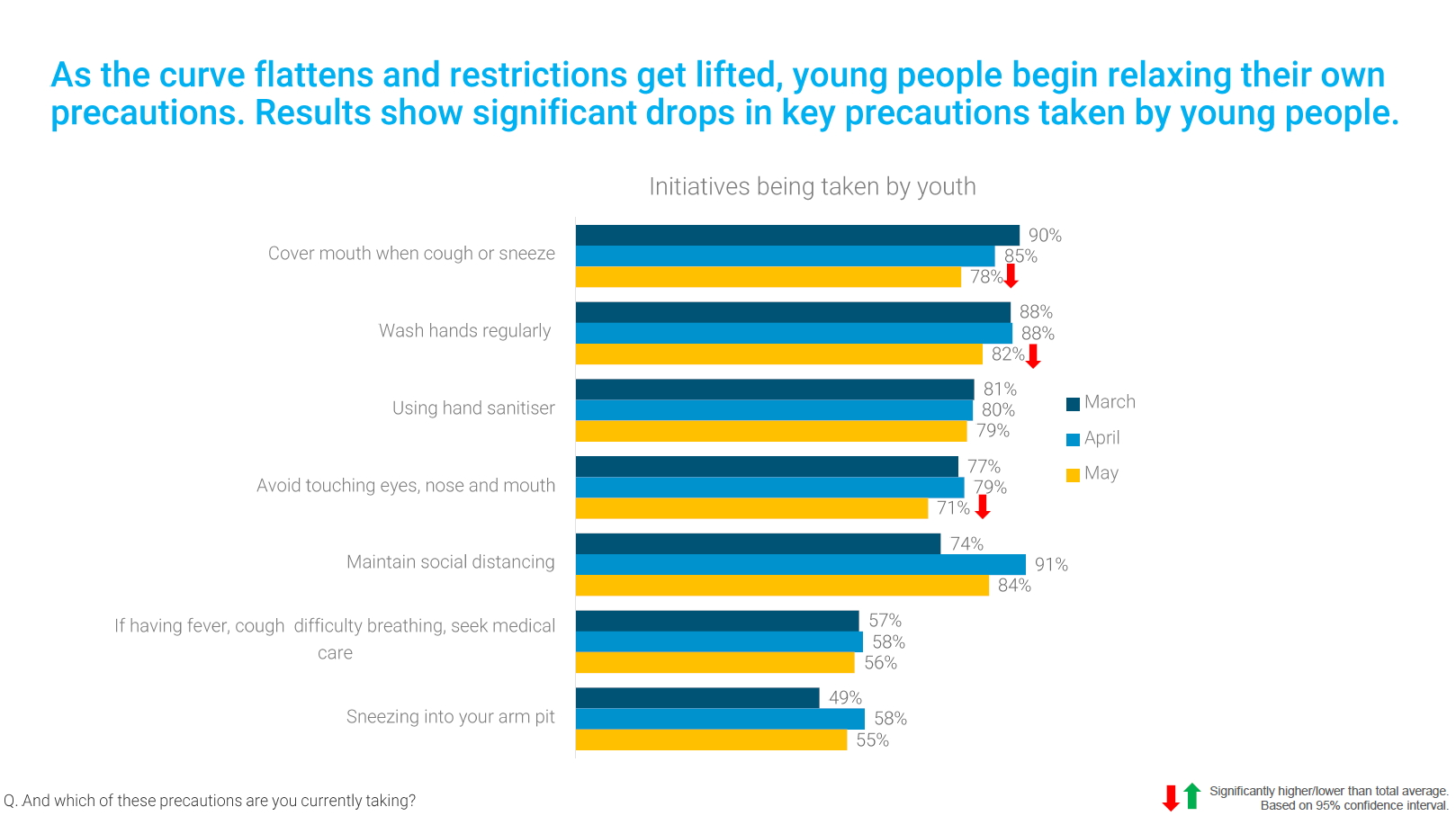 As the curve flattens and restrictions get lifted, young people relax