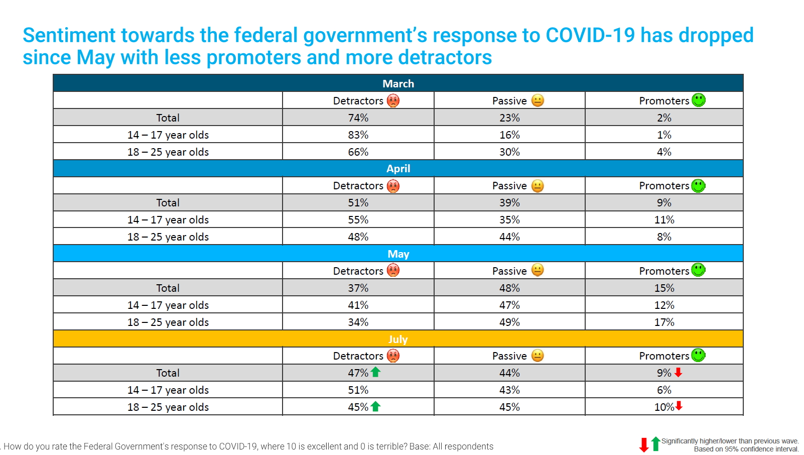 Sentiment towards the federal government's response to COVID-19 has dropped since May