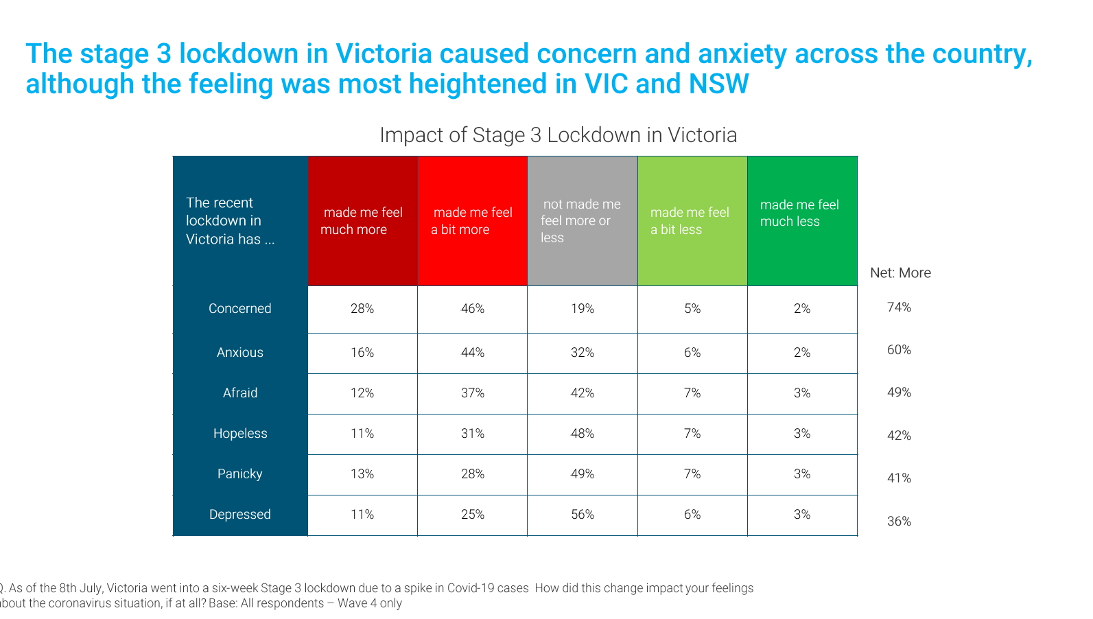 The stage 3 lockdown in VIC caused concern and anxiety across the country