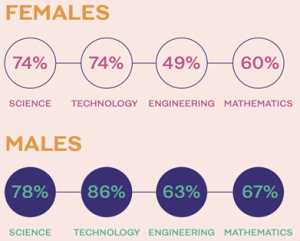 Confidence scores across STEM subjects among males and females.